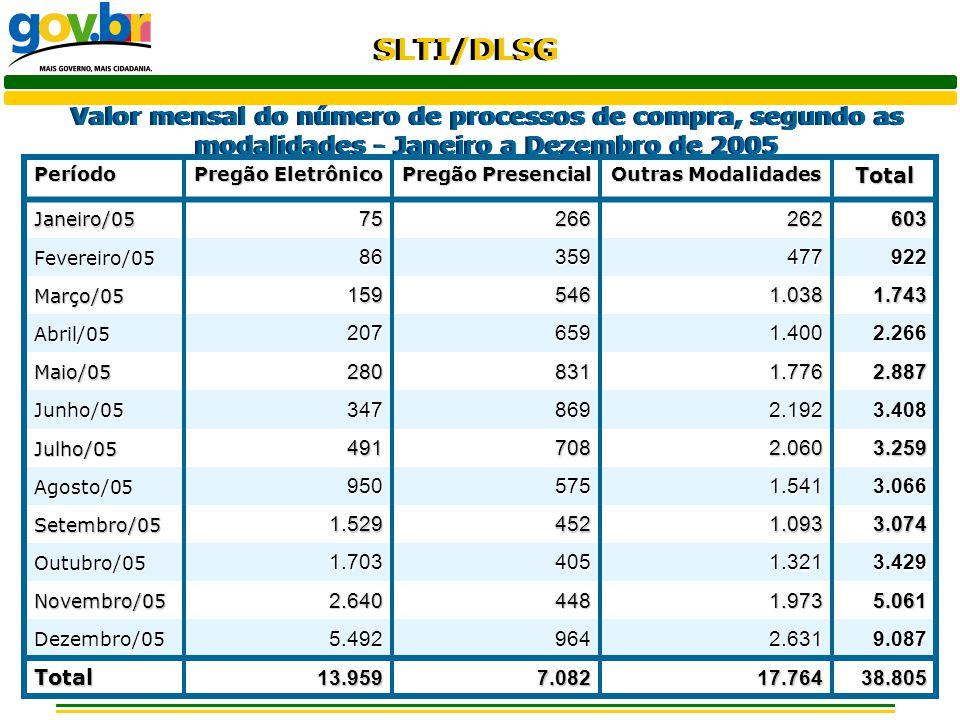 Valor mensal do número de processos de compra, segundo as modalidades - Janeiro a Dezembro de 2005