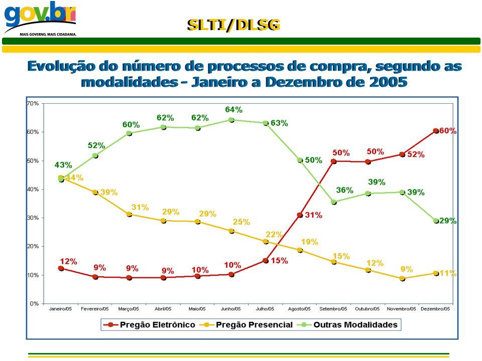 Evolução do número de processos de compra, segundo as modalidades - Janeiro a Dezembro de 2005