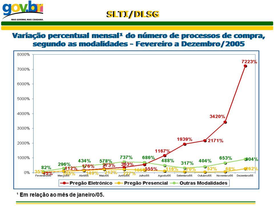 Variação percentual mensal¹ do número de processos de compra, segundo as modalidades - Fevereiro a Dezembro/2005
