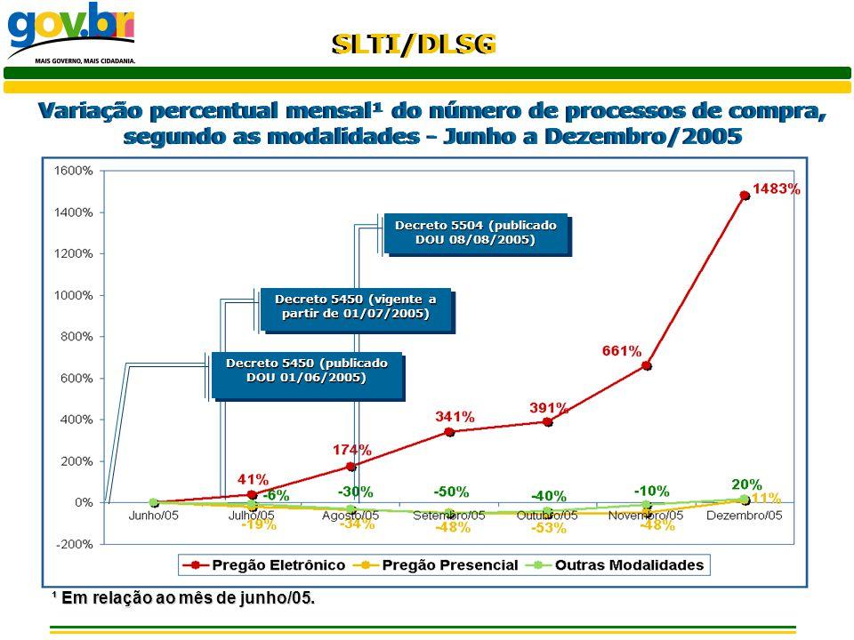 Variação percentual mensal¹ do número de processos de compra, segundo as modalidades - Junho a Dezembro/2005