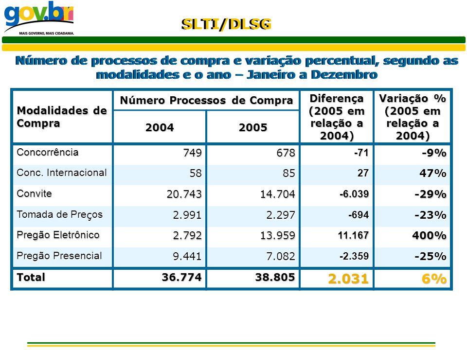 Número de processos de compra e variação percentual, segundo as modalidades e o ano – Janeiro a Dezembro