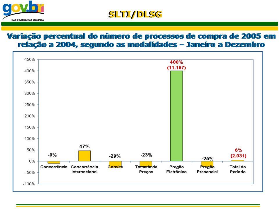 Variação percentual do número de processos de compra de 2005 em relação a 2004, segundo as modalidades – Janeiro a Dezembro