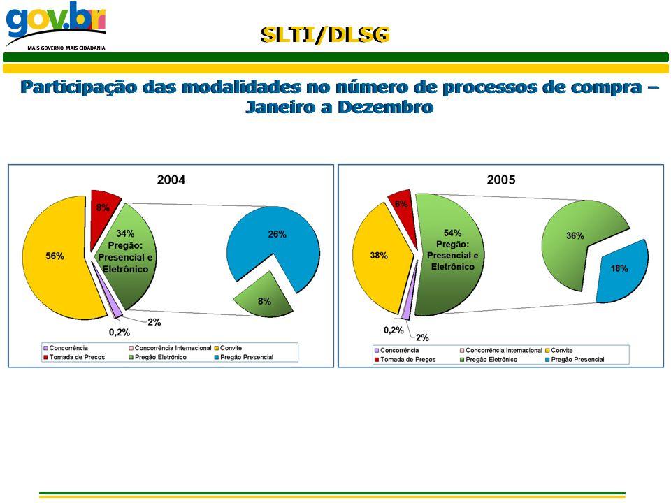 Participação das modalidades no número de processos de compra – Janeiro a Dezembro