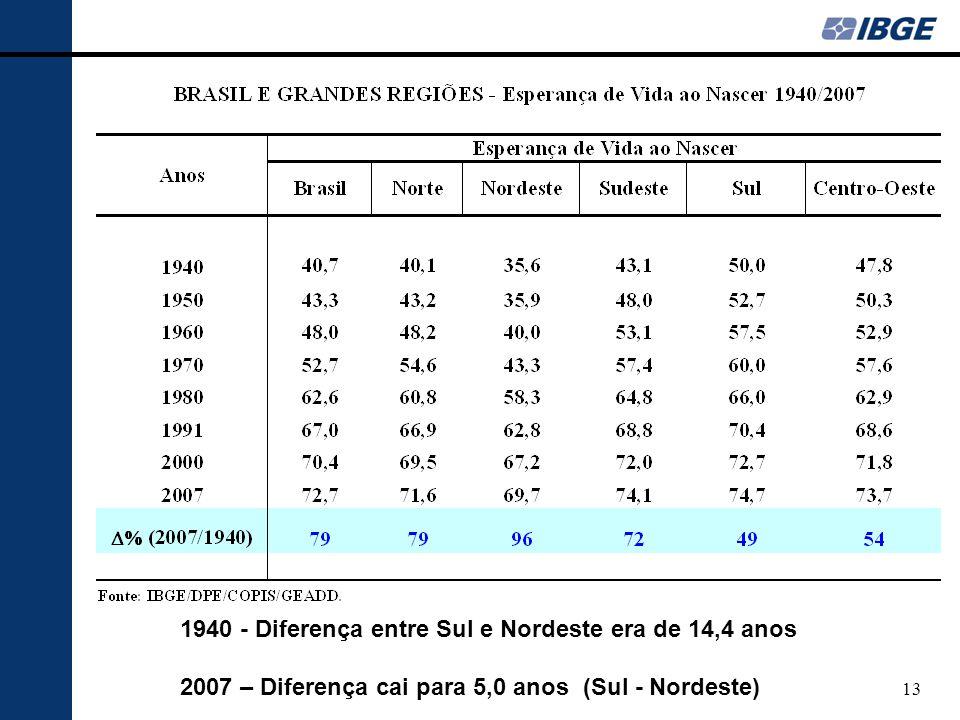 1940 - Diferença entre Sul e Nordeste era de 14,4 anos