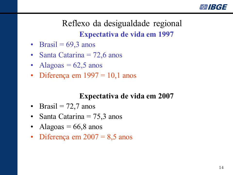 Reflexo da desigualdade regional