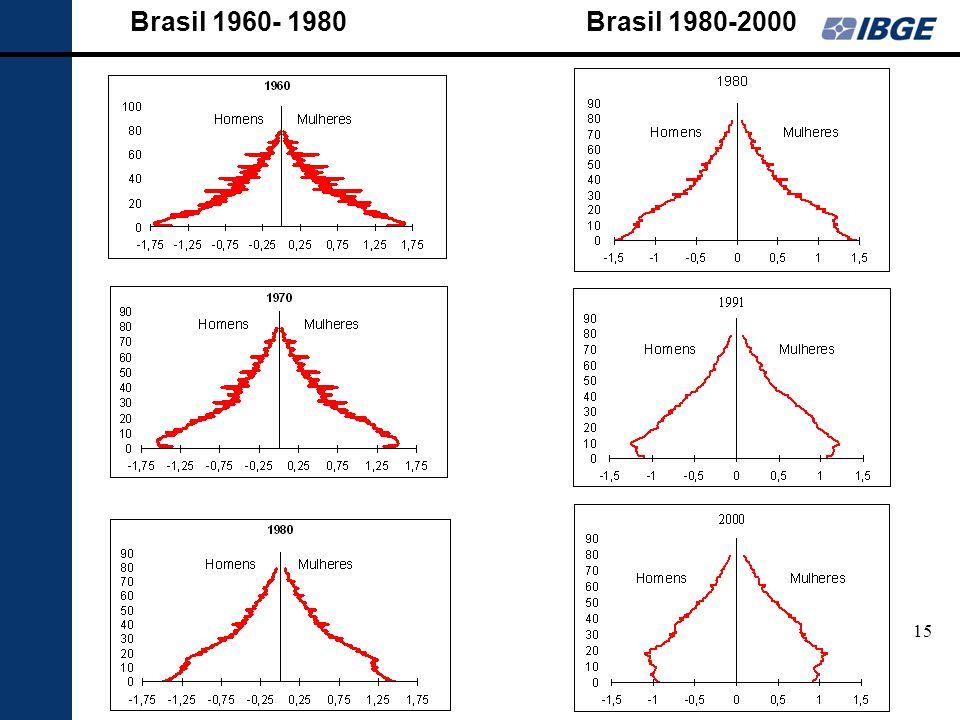 Brasil 1960- 1980 Brasil 1980-2000 15