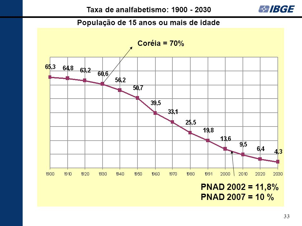 PNAD 2002 = 11,8% PNAD 2007 = 10 % Taxa de analfabetismo: 1900 - 2030