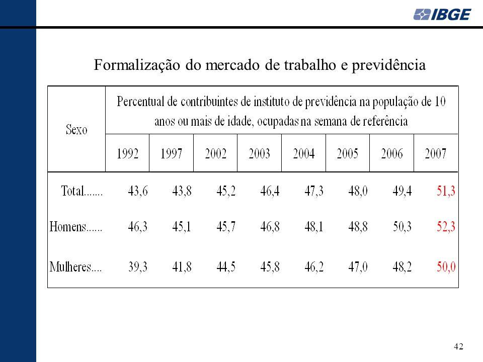 Formalização do mercado de trabalho e previdência