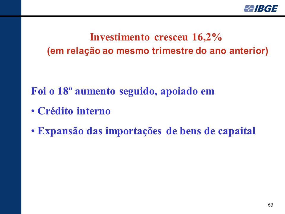 Investimento cresceu 16,2% (em relação ao mesmo trimestre do ano anterior)