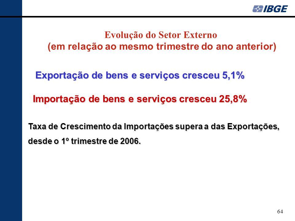 Exportação de bens e serviços cresceu 5,1%