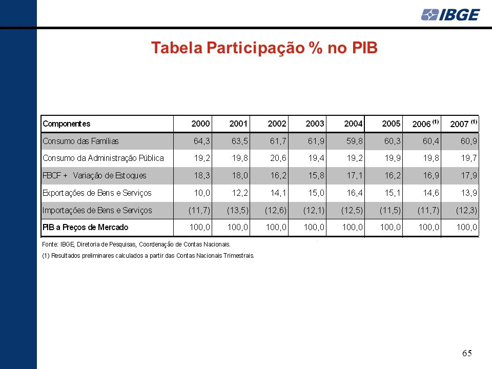 Tabela Participação % no PIB