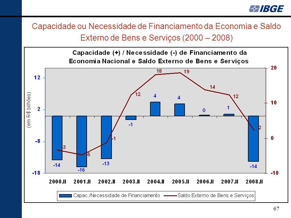 Capacidade ou Necessidade de Financiamento da Economia e Saldo Externo de Bens e Serviços (2000 – 2008)