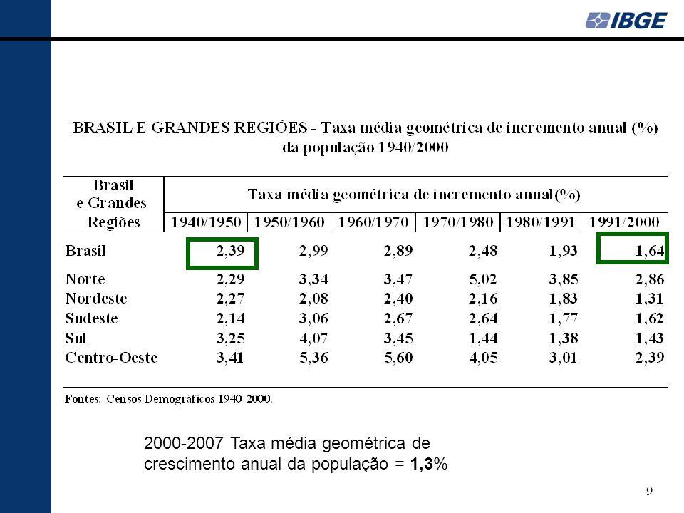 2000-2007 Taxa média geométrica de