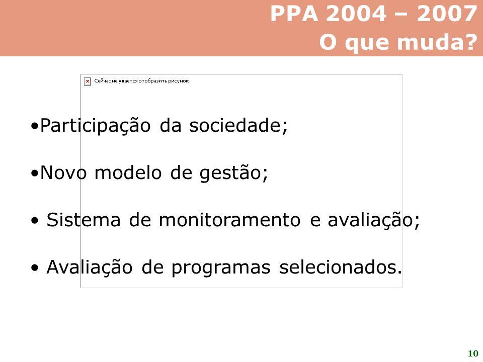 PPA 2004 – 2007 O que muda Participação da sociedade;