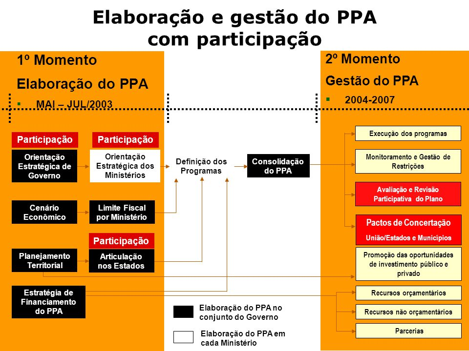 Elaboração e gestão do PPA com participação