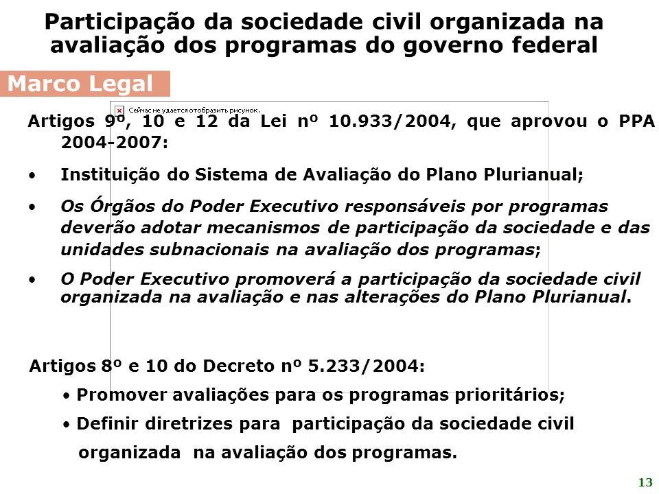 Participação da sociedade civil organizada na avaliação dos programas do governo federal