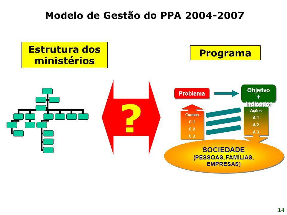 Modelo de Gestão do PPA 2004-2007 Estrutura dos ministérios