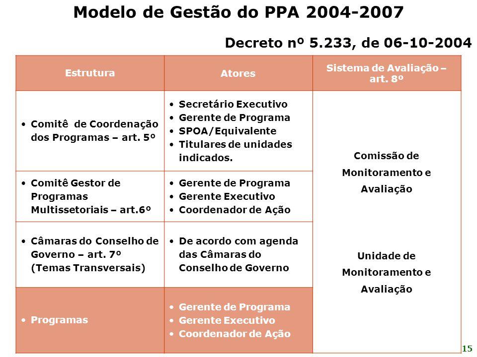 Modelo de Gestão do PPA 2004-2007