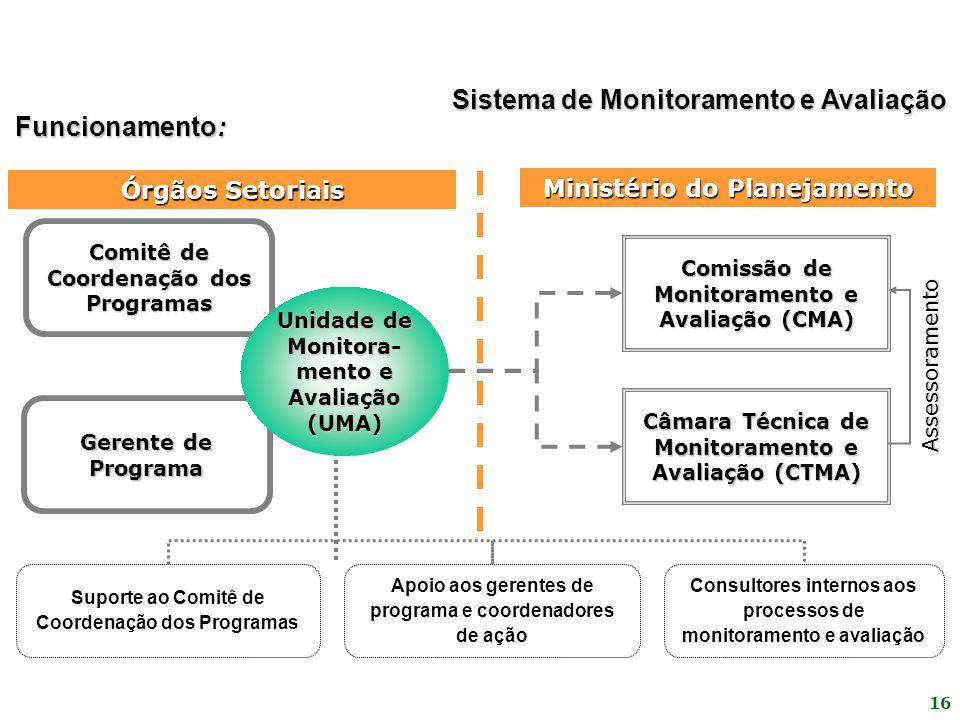 Sistema de Monitoramento e Avaliação Funcionamento: