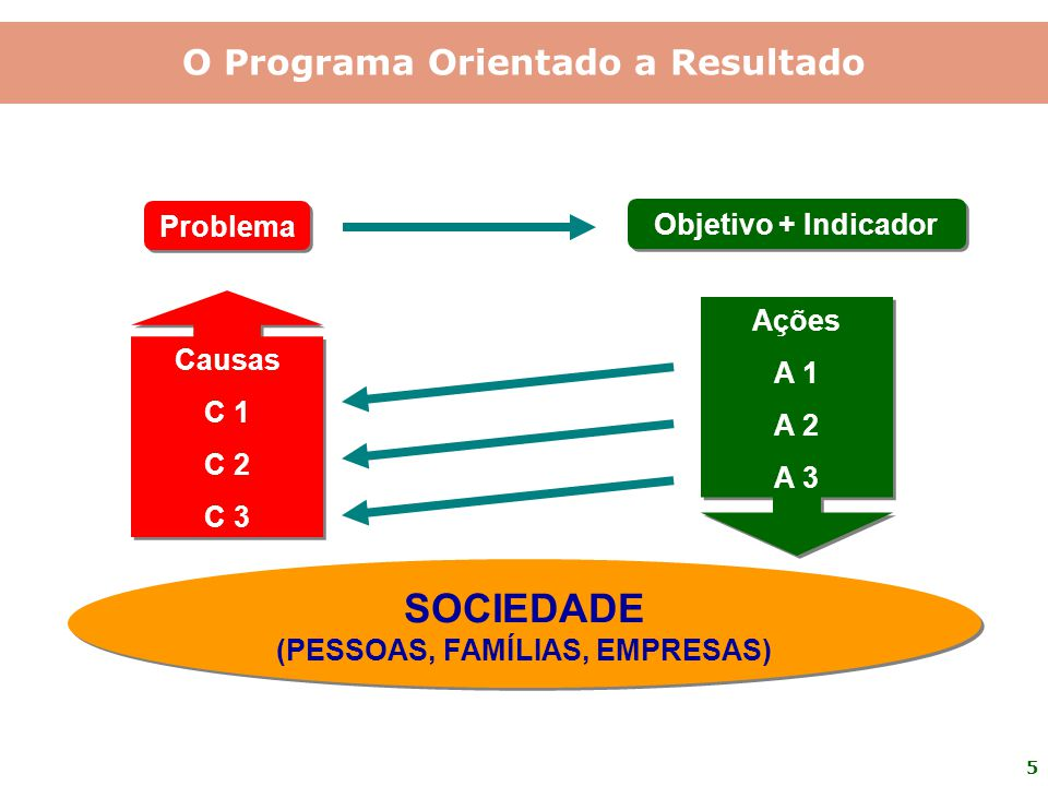 O Programa Orientado a Resultado (PESSOAS, FAMÍLIAS, EMPRESAS)