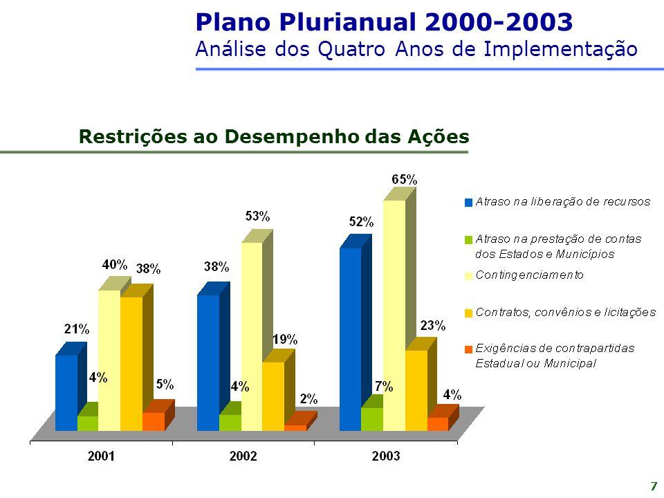 Plano Plurianual 2000-2003 Análise dos Quatro Anos de Implementação