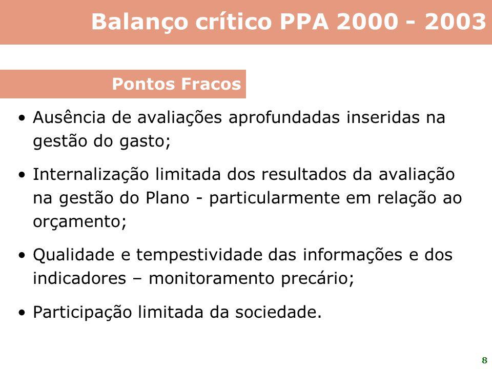 Balanço crítico PPA 2000 - 2003 Pontos Fracos