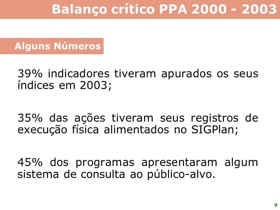 Balanço crítico PPA 2000 - 2003 Alguns Números. 39% indicadores tiveram apurados os seus índices em 2003;