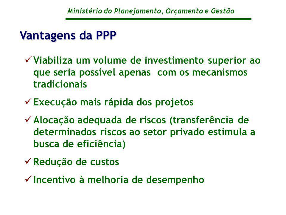 Vantagens da PPP Viabiliza um volume de investimento superior ao que seria possível apenas com os mecanismos tradicionais.