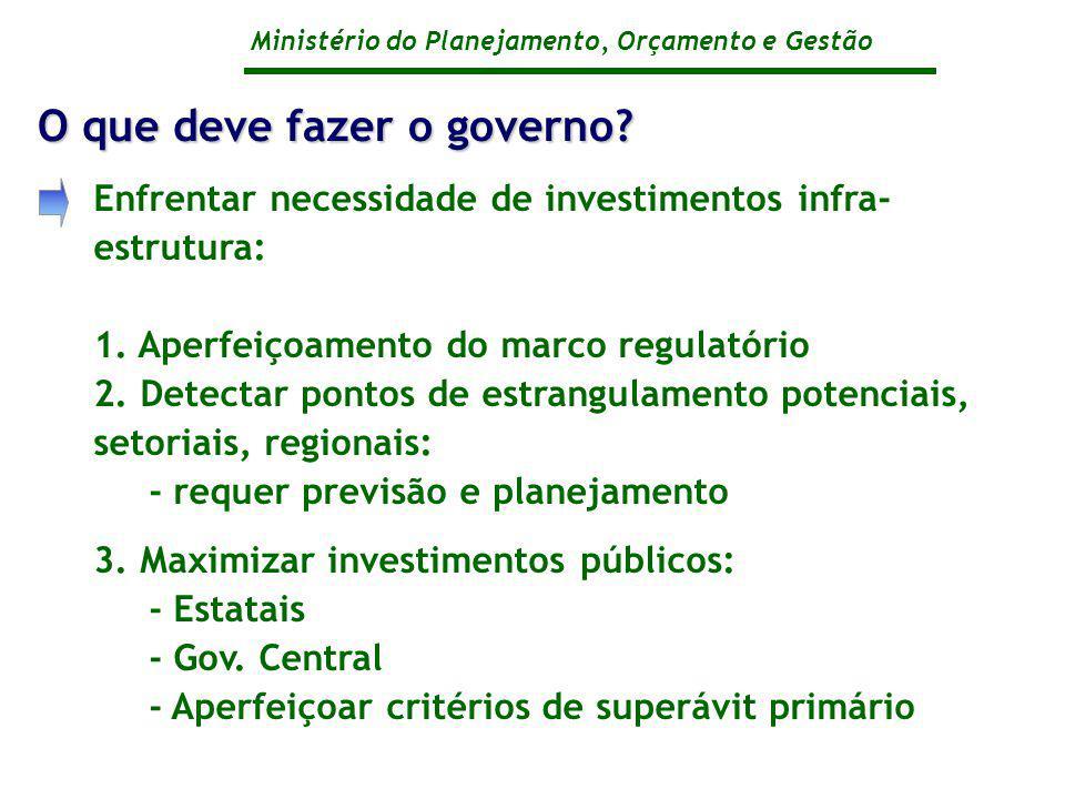 O que deve fazer o governo