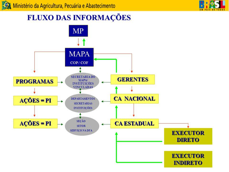 SECRETARIA DO MAPA/ INSTITUIÇÕES VINCULADAS