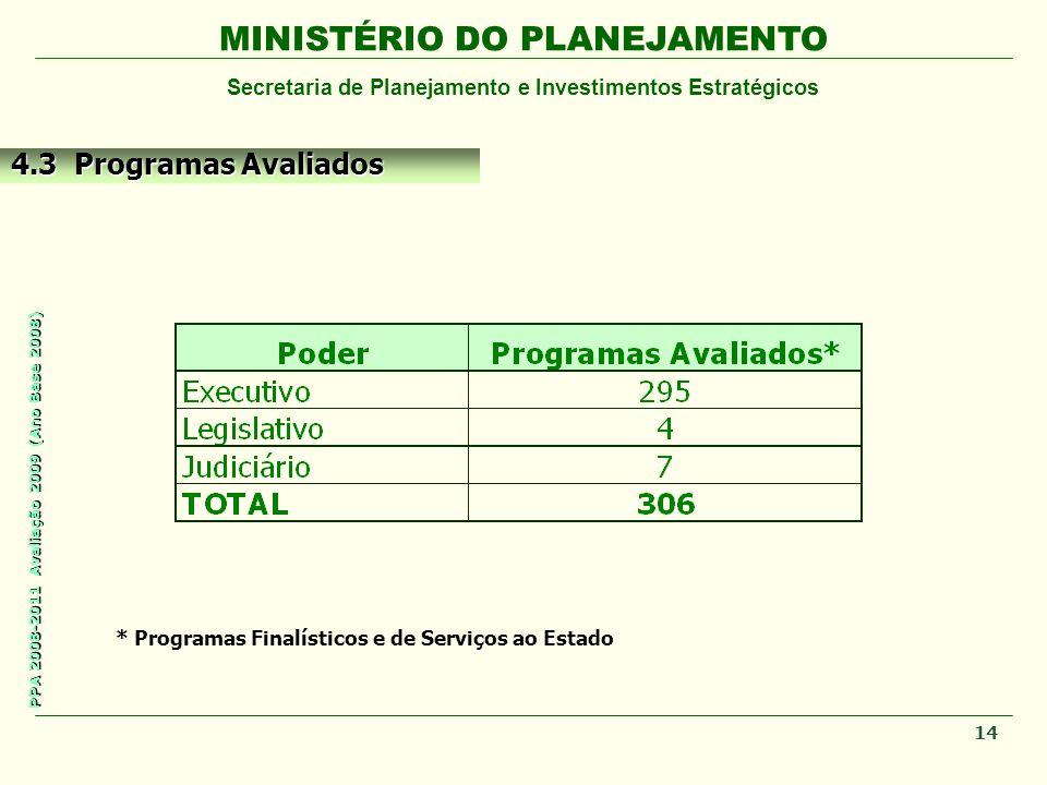 4.3 Programas Avaliados * Programas Finalísticos e de Serviços ao Estado 14