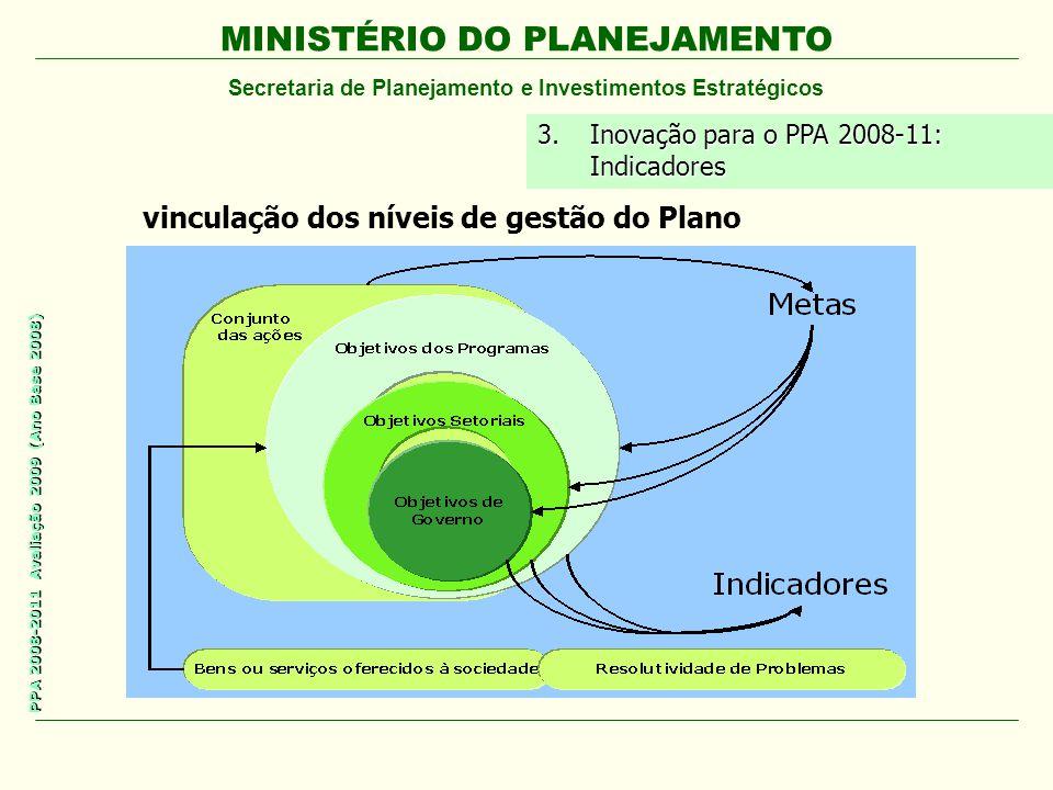 vinculação dos níveis de gestão do Plano