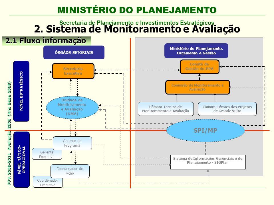 2. Sistema de Monitoramento e Avaliação