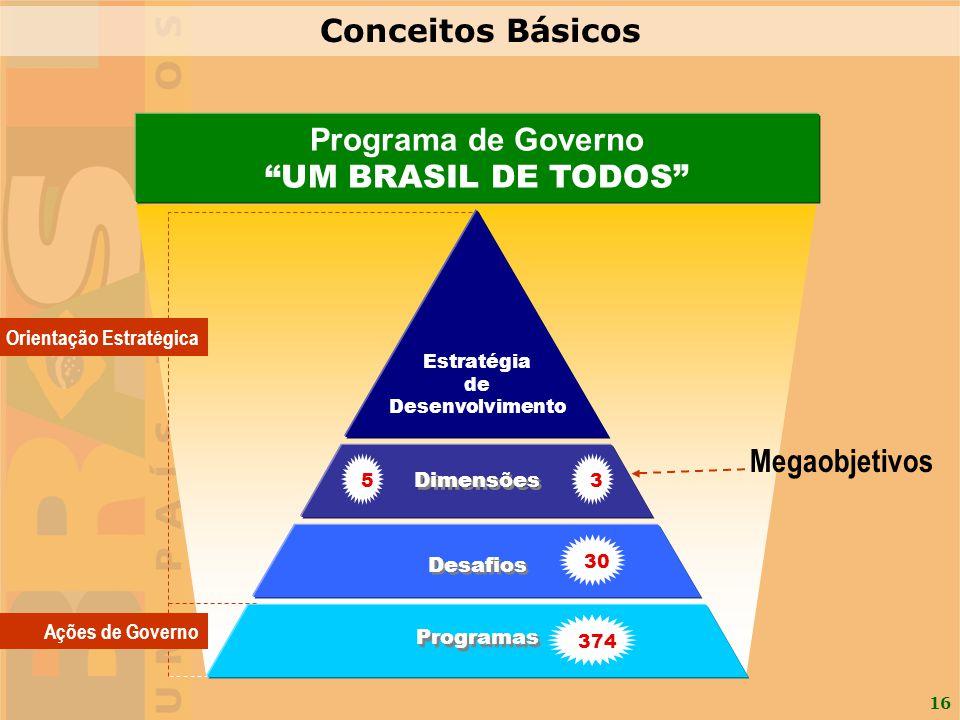 Conceitos Básicos Programa de Governo UM BRASIL DE TODOS