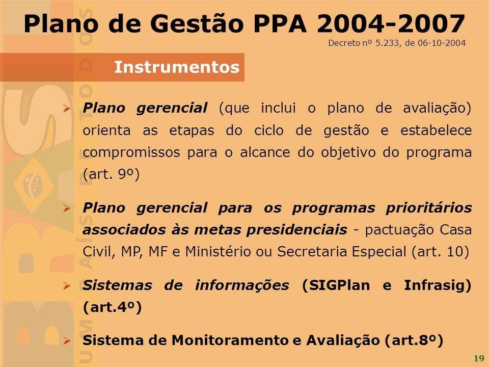 Plano de Gestão PPA 2004-2007 Instrumentos