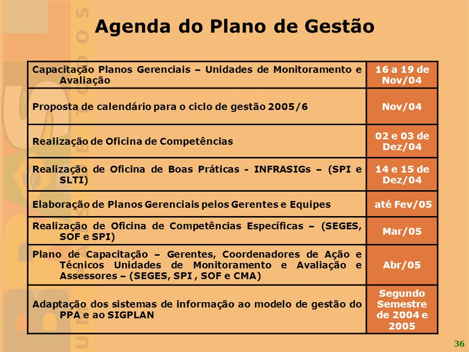 Agenda do Plano de Gestão