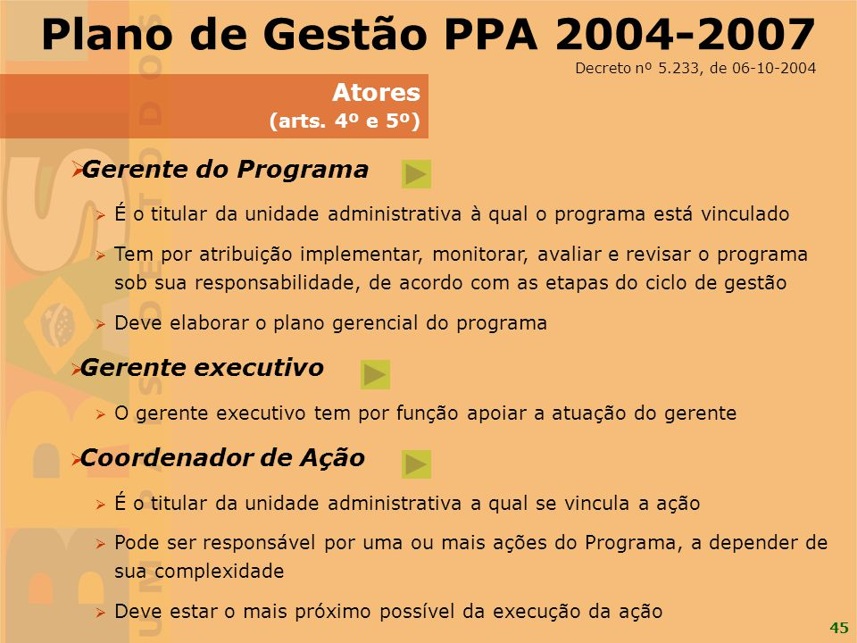 Plano de Gestão PPA 2004-2007 Atores Gerente do Programa