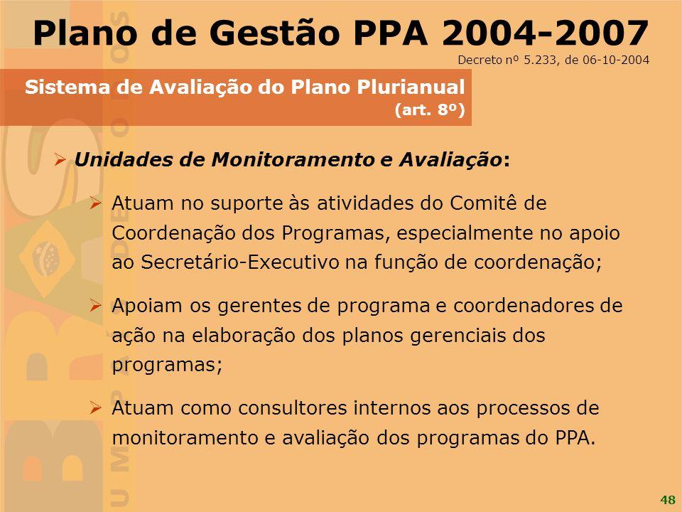 Plano de Gestão PPA 2004-2007 Sistema de Avaliação do Plano Plurianual