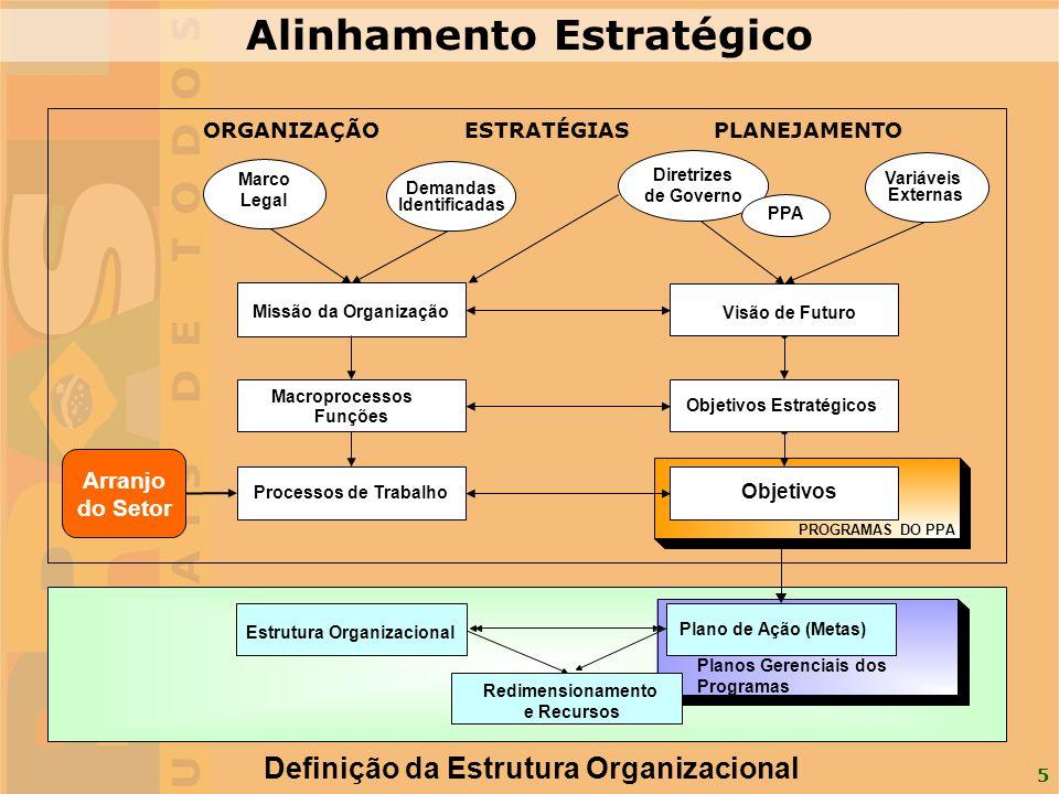 Alinhamento Estratégico Definição da Estrutura Organizacional