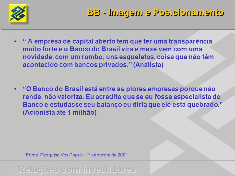 BB - Imagem e Posicionamento