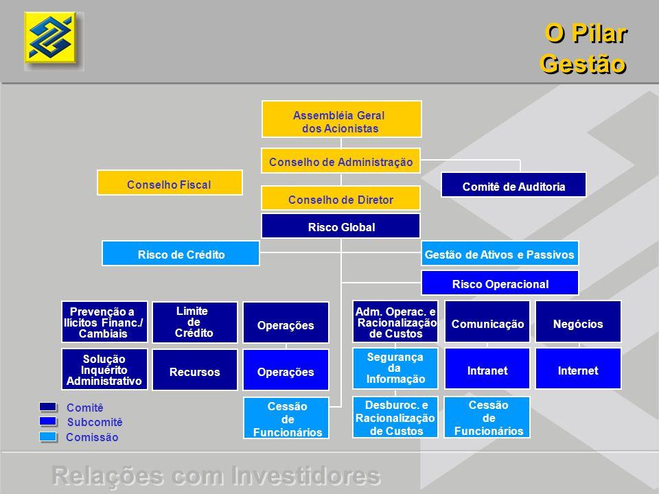 Conselho de Administração Gestão de Ativos e Passivos