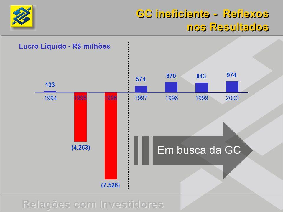 GC ineficiente - Reflexos nos Resultados