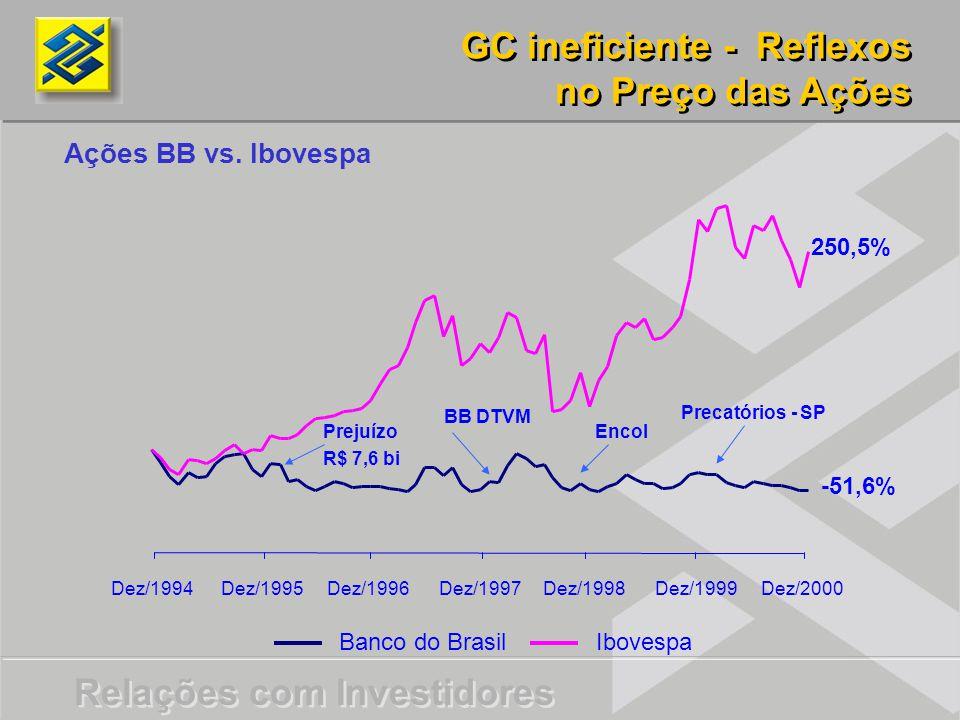 GC ineficiente - Reflexos no Preço das Ações