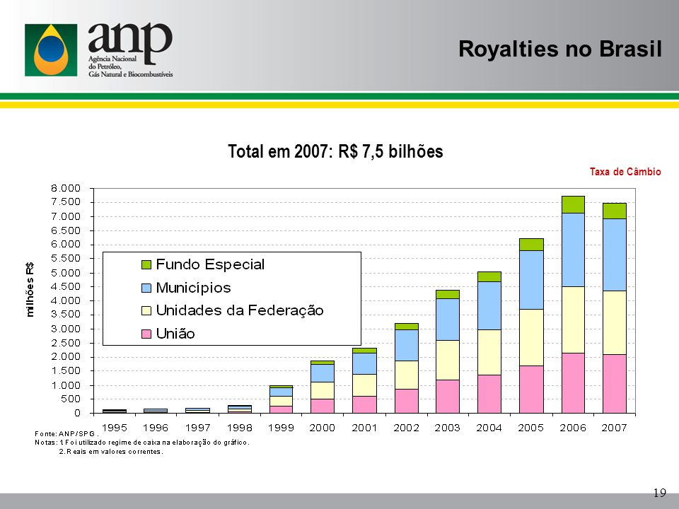 Royalties no Brasil Total em 2007: R$ 7,5 bilhões 19 Taxa de Câmbio