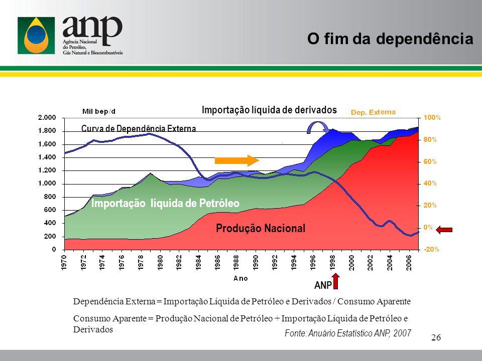 O fim da dependência Importação líquida de Petróleo Produção Nacional