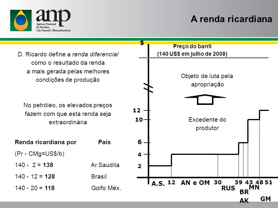 A renda ricardiana $ D. Ricardo define a renda diferencial