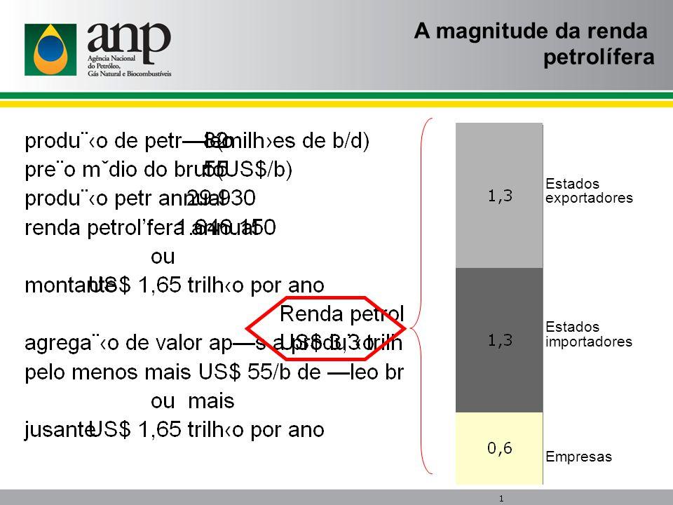 A magnitude da renda petrolífera Estados exportadores importadores