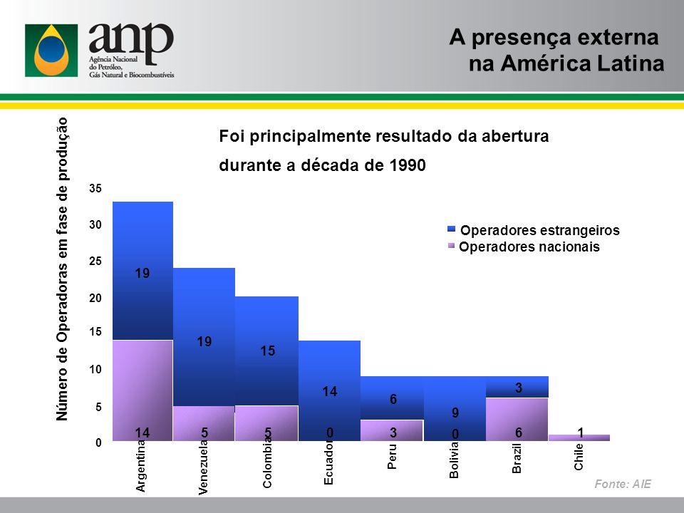 A presença externa na América Latina