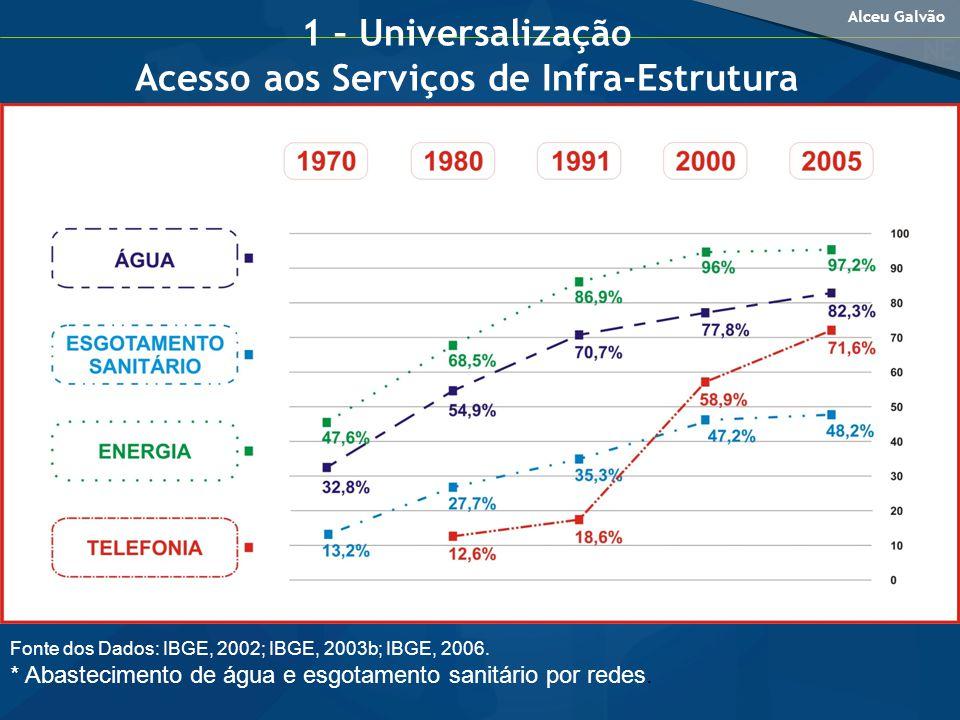 1 – Universalização Acesso aos Serviços de Infra-Estrutura
