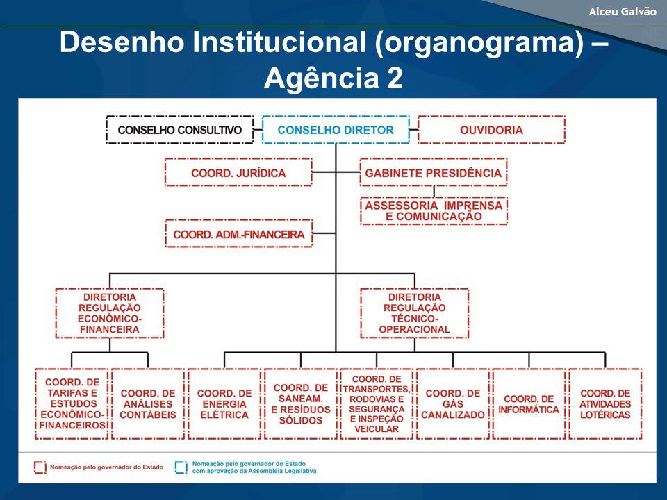 Desenho Institucional (organograma) – Agência 2